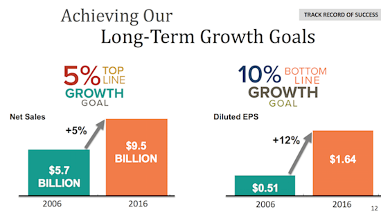 HRL Achieving Our Long-Term Growth Goals