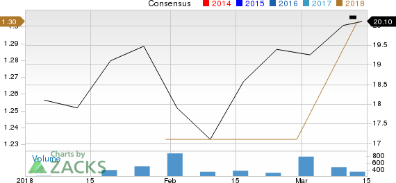 New Strong Buy Stocks for March 14th