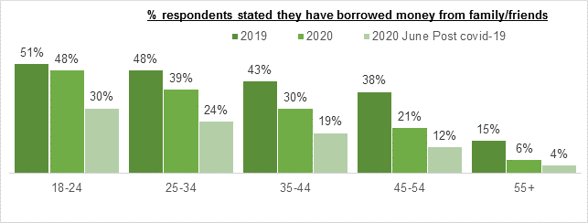 The number of people borrowing money from loved ones split by age