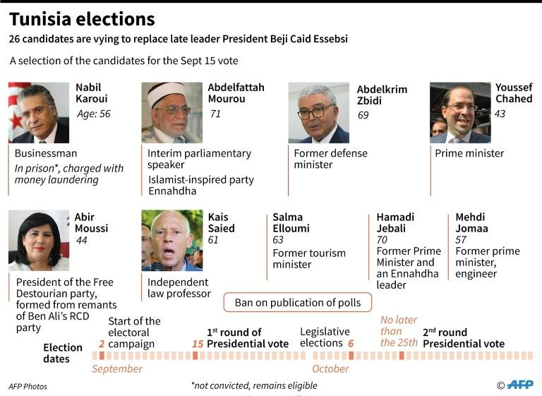 Twenty-six candidates are in the race, including the incumbent prime minister and a media magnate who was arrested just weeks before the polls, as well as a presidential hopeful put forth by an Islamist-inspired party