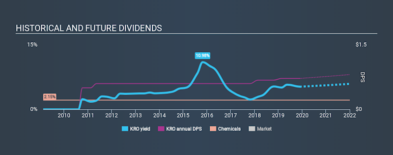 NYSE:KRO Historical Dividend Yield, November 27th 2019