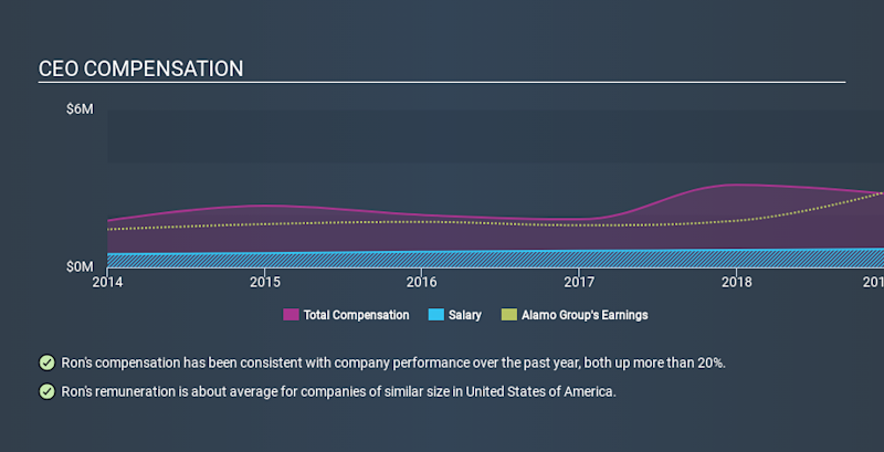 NYSE:ALG CEO Compensation, January 29th 2020