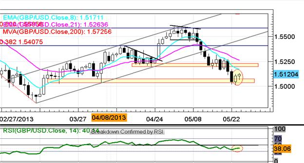 EURUSD_Retests_13000_on_Improved_German_Data_Yen_Rallies_Again_body_x0000_i1030.png, EUR/USD Retests $1.3000 on Better German Data; Yen Rallies Again