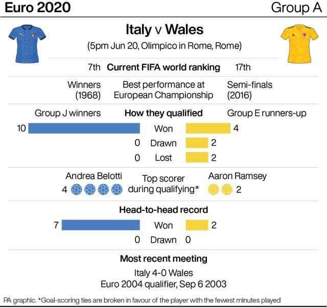 Italy v Wales match preview infographic