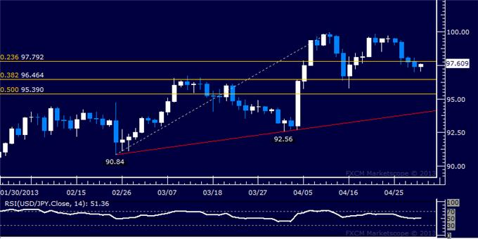 Forex_USDJPY_Technical_Analysis_05.01.2013_body_Picture_5.png, USD/JPY Technical Analysis 05.01.2013