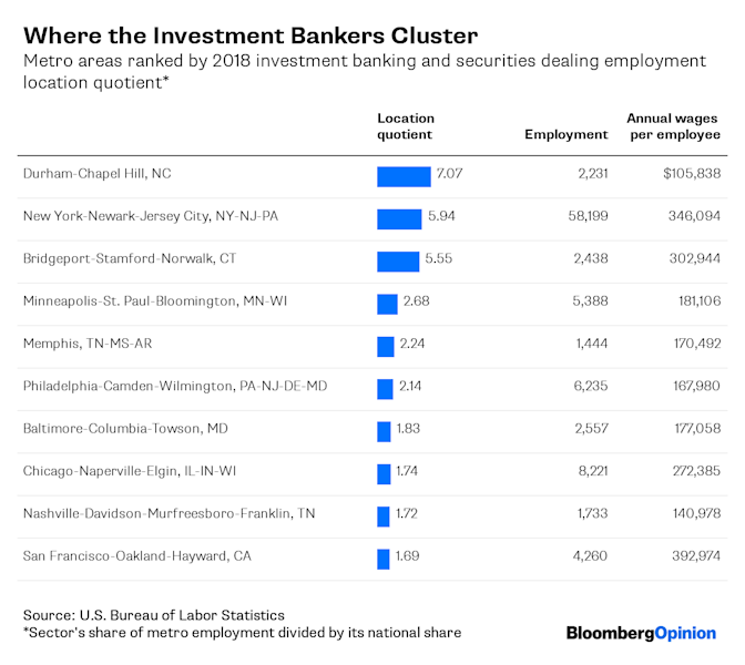"(Bloomberg Opinion) -- There were 755,436 people working in financial activities in the New York metropolitan area last year, more than twice as many as in the next-biggest area for such jobs, metro Los Angeles. But this amounted to just 8% of New York-area jobs. There are other metropolitan areas where finance makes up a much larger share of employment than that.What the location quotient numbers in the above chart mean, basically, is that in Bloomington, you're almost four times as likely to encounter people who work in finance as in the country as a whole, and more than 2 1/2 times as likely to encounter them as in the nation's financial capital. Which makes sense, given that the small Illinois city (2018 metro area population: 188,597) is the home base of insurance giant State Farm; Country Financial, another large insurance and financial group, is also headquartered there. A whopping 22% of the area's jobs are in financial activities (nationwide, the percentage is 5.6%).Related: Where Microbrewery Jobs Are OverflowingBig insurers explain a lot about these rankings: There's Principal Financial Group Inc. in Des Moines (along with 80 other insurance and financial services companies); the Hartford Financial Services Group Inc., Cigna Corp. and Aetna (since late last year a subsidiary of CVS Health Corp.) in and around Hartford; Mutual of Omaha in Omaha; USAA in San Antonio. In Sioux Falls, the specialty is credit cards — Citibank famously moved its card operations to the city in 1981 to take advantage of new South Dakota laws that allowed it to charge higher interest rates, and both Citibank and Wells Fargo are now officially based there (their parent companies, Citigroup Inc. and Wells Fargo & Co., are not). The Phoenix, Jacksonville, Omaha, Tampa, San Antonio, Salt Lake City and Dallas areas also all house big financial-services back-office operations. Bridgeport-Stamford-Norwalk — aka Fairfield County, Connecticut — has insurance and investment banking but also a lot of hedge funds, which helps explain why it has the nation's highest financial-sector average annual wage, at $244,083.Just to round things out, Dubuque has the headquarters of Heartland Financial USA Inc., which owns community banks in 12 states; a Prudential Retirement call center; and a couple of local financial institutions. Birmingham is home to two sizable regional banks, Regions Financial Corp. and Banco Bilbao Vizcaya Argentaria SA subsidiary BBVA Compass. Oh, and New York has some financial institutions, too.Financial activities as defined by the Bureau of Labor Statistics include real estate and rental and leasing, which doesn't entirely square with what most of us think of as finance. But when I narrowed things down to finance and insurance, Des Moines and Sioux Falls disappeared from the statistics, as the BLS often suppresses local data ""to protect the identity, or identifiable information, of cooperating employers."" And I hated the idea of leaving out Des Moines and Sioux Falls, as anyone would.Still, it's worth redoing the above exercise with a couple of narrower categories that accord better with the notion of high finance. Here are the 10 metropolitan areas with the highest employment location quotients for investment banking and securities dealing:OK, Durham-Chapel Hill was a bit of a surprise at the top of this list; the main explanation seems to be that Credit Suisse Group NA's Raleigh campus, the firm's second-largest office in the Americas, is not in Raleigh but in nearby Durham County. Still, the location quotients for metro New York and neighboring Fairfield County stand out, too, and in absolute terms there are seven times as many investment banking jobs in the New York area as in No. 2 metro Chicago. In other words, the commanding heights of investment banking in the U.S. are mostly where everybody thinks they are — although the pay is highest in the San Francisco area, where the investment bankers who take tech companies public tend to work.Finally, here's the top 10 for portfolio management:It's obviously no shock to see Bridgeport-Stamford-Norwalk in the top spot, although that location quotient really is something. Santa Fe, the U.S. metropolitan area with the most-altitudinous central city, at 7,199 feet (2,194 meters), is a little less obvious. The most famous hedge fund in town (Prediction Company, started in 1991 by a couple of physicists affiliated with the Santa Fe Institute) shut down last year, but a number of other money managers and private equity funds are located there, presumably because their founders like mountain air and art. The Virginia college town of Charlottesville exerts a similar if damper appeal; my Bloomberg Opinion colleague Joe Nocera wrote about the doings of a hedge fund kingpin there in March.There's a clear wage divide on this list between places where money managers cluster, driving average pay above $300,000 a year, and those where the great majority of jobs are in administration, customer service and the like, such as metro Philadelphia, home to the largest mutual fund complex, Vanguard Group Inc. The Terre Haute metropolitan area clearly fits in the latter category,  although it's not clear where those 147 portfolio management employees work. Terre Haute-based First Financial Corp. is the area's biggest financial services employer by far, but it's chiefly a banking company.The point here, other than just taking advantage of the fun data that the BLS releases every three months from the Quarterly Census of Employment and Wages, is that while the standard picture of a U.S. financial sector concentrated in and around New York isn't all wrong, there are other places around the U.S. that depend even more on financial services jobs to pay the bills.Coming Sunday: A booming local health-care industry isn't always a good thing.To contact the author of this story: Justin Fox at justinfox@bloomberg.netTo contact the editor responsible for this story: Brooke Sample at bsample1@bloomberg.netThis column does not necessarily reflect the opinion of the editorial board or Bloomberg LP and its owners.Justin Fox is a Bloomberg Opinion columnist covering business. He was the editorial director of Harvard Business Review and wrote for Time, Fortune and American Banker. He is the author of ""The Myth of the Rational Market.""For more articles like this, please visit us at bloomberg.com/opinion©2019 Bloomberg L.P."