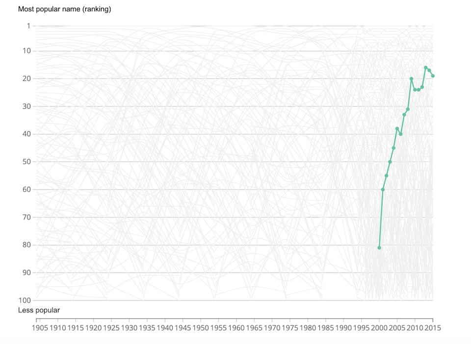 An Office of National Statistics graph shows the growing popularity of the name Archie [Photo: ONS]