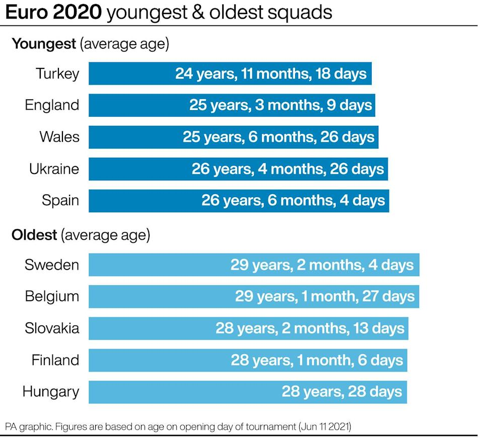 Euro 2020 - youngest and oldest squads