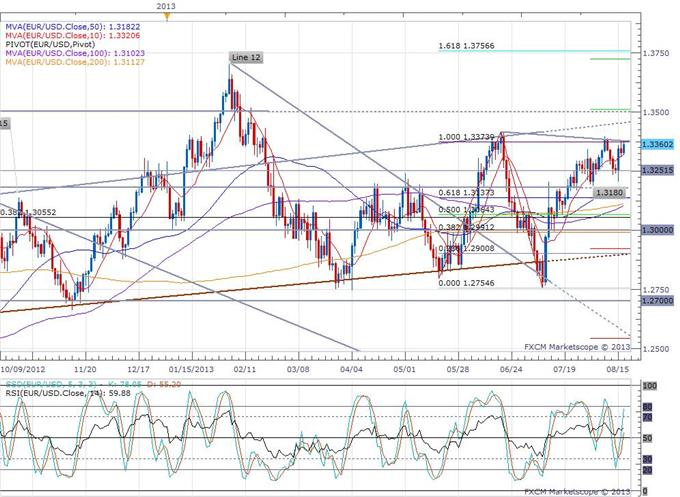 Taper_Talks_and_Change_in_ECB_Expectations_Send_Bond_Prices_Lower_body_eurusd_daily_chart.png, Taper Talks and Change in ECB Expectations Send Bond Prices Lower