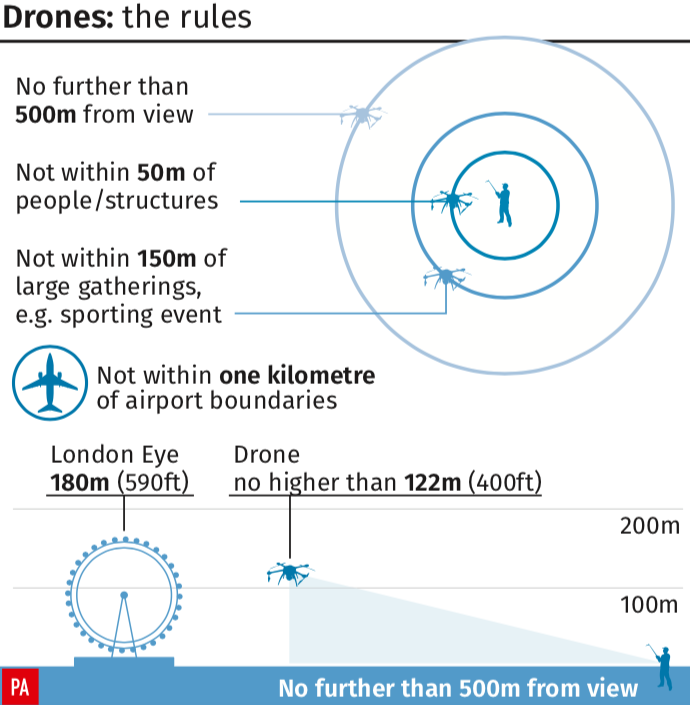 <em>The rules surrounding flying drones (PA)</em>