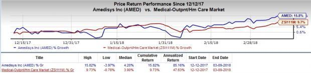 Growth Stocks in MedTech Set to Scale Higher in 2018: Amedisys Inc (AMED)