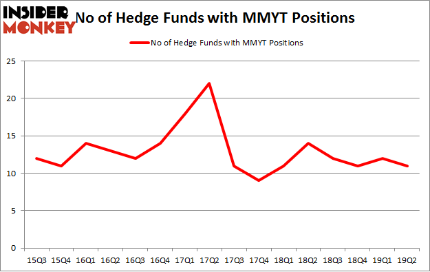 No of Hedge Funds with MMYT Positions