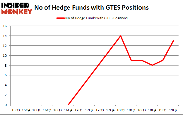 No of Hedge Funds with GTES Positions