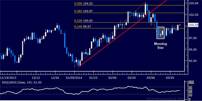 Forex-US-Dollar-Locked-in-a-Familiar-Range-Oil-Rebounds-as-Expected_body_Picture_8.png, Forex: US Dollar Retreats to Chart Support, Gold May Fall Further