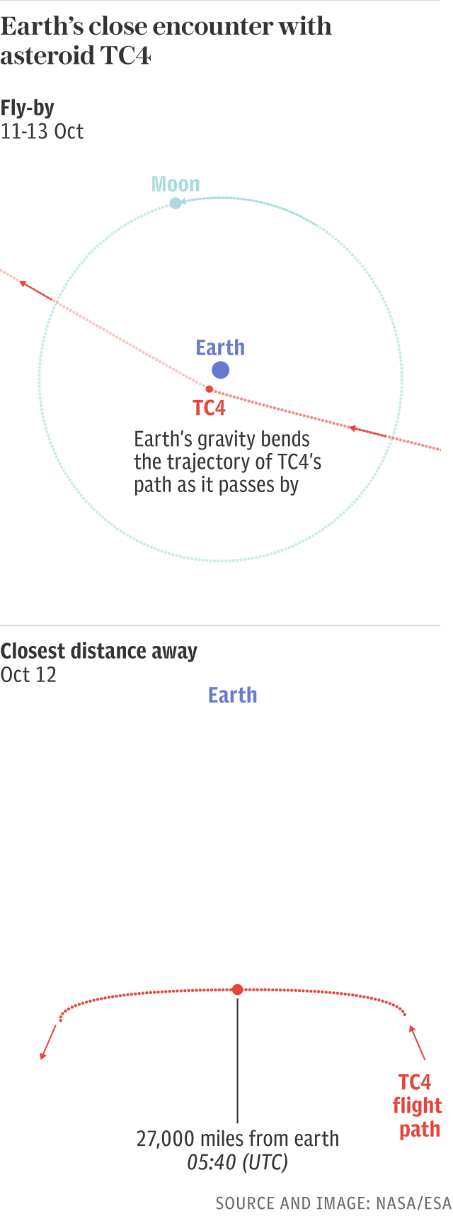 Earth's close encounter with asteroid TC4