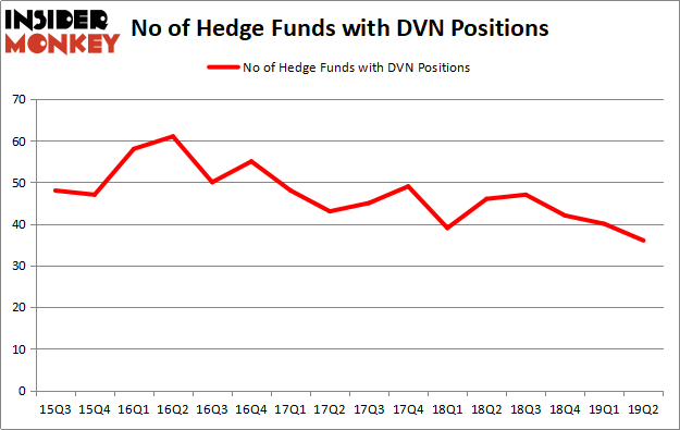 Why it is safe to choose the NYSE: DVN stock than the other?