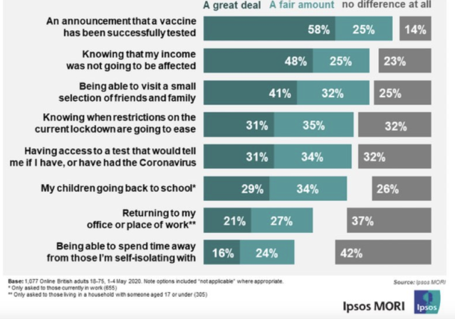 The poll showed financial stability and the news of a successful vaccine as the two main reasons that would give people a more positive outlook on the future. (IPSOS MORI)