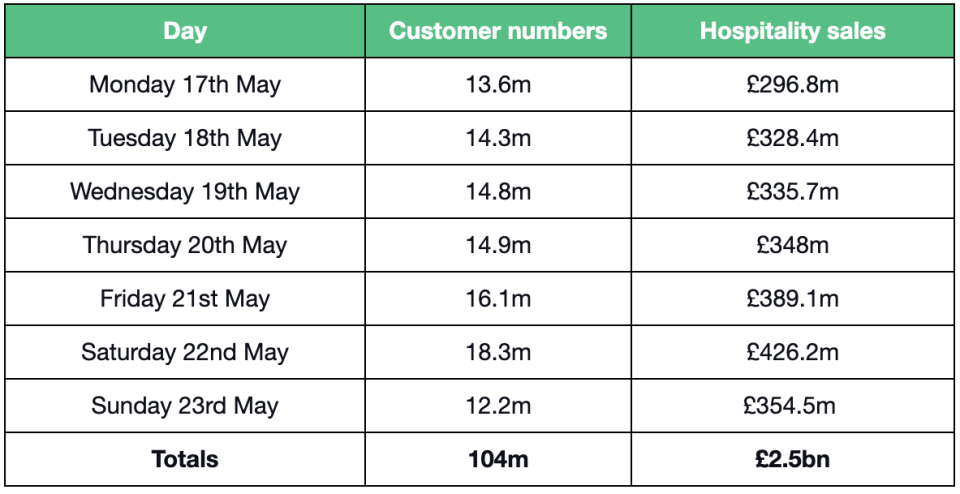 Predicted customer numbers and hospitality spend for the week commencing 17 May. Image: VoucherCodes