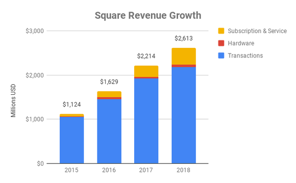 Chart showing revenue growth at Square by division