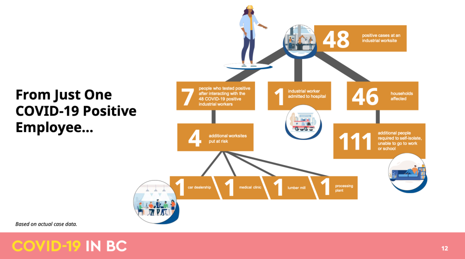 B.C. Government/BCCDC