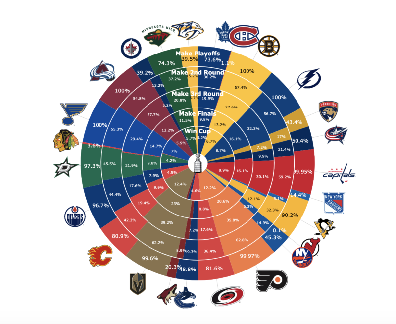 Playoff and Stanley Cup odds as of March 10. (via MoneyPuck.com)