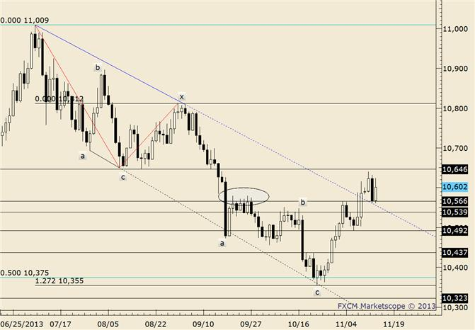 eliottWaves_us_dollar_index_body_usdollar.png, USDOLLAR Rallies from 50% Retracement; Closes in on Monday High