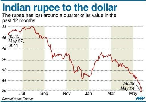 Chart showing the performance of the Indian rupee against the dollar, after a string of all-time lows last week. India's rupee is set for more falls unless policymakers move quickly to put Asia's third-largest economy back on track, analysts say