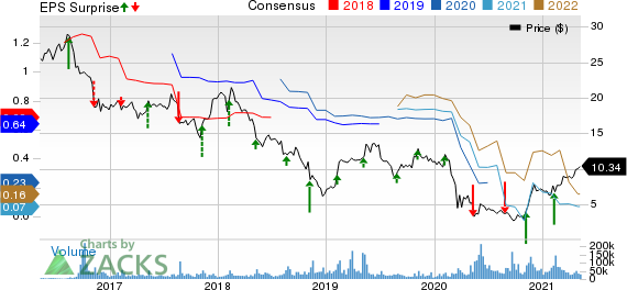 Coty Inc. Price, Consensus and EPS Surprise