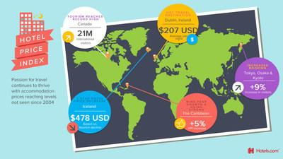 HOTELS.COM HOTEL PRICE INDEX FINDS PASSION FOR TRAVEL IS STILL ON THE RISE