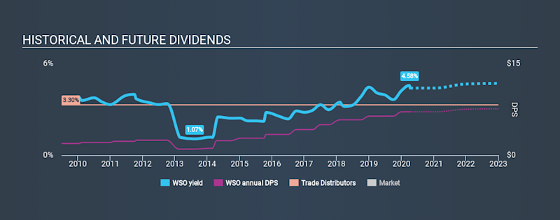 NYSE:WSO Historical Dividend Yield April 10th 2020