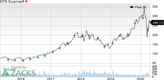 Lam Research Corporation Price and EPS Surprise