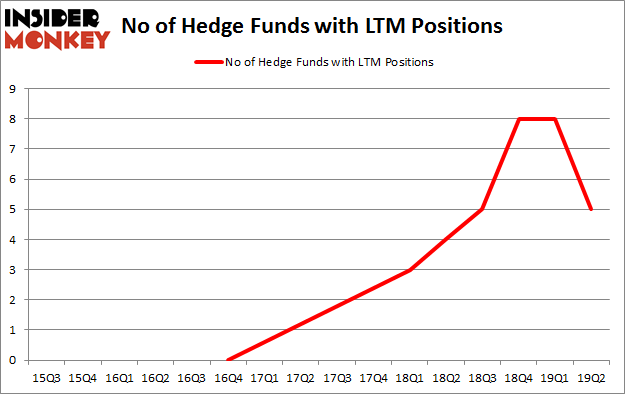 No of Hedge Funds with LTM Positions