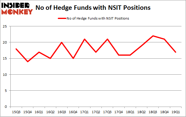 No of Hedge Funds with NSIT Positions