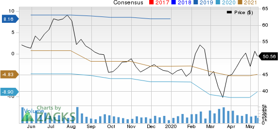 Arena Pharmaceuticals Inc Price and Consensus