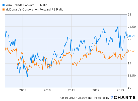 YUM Forward PE Ratio Chart