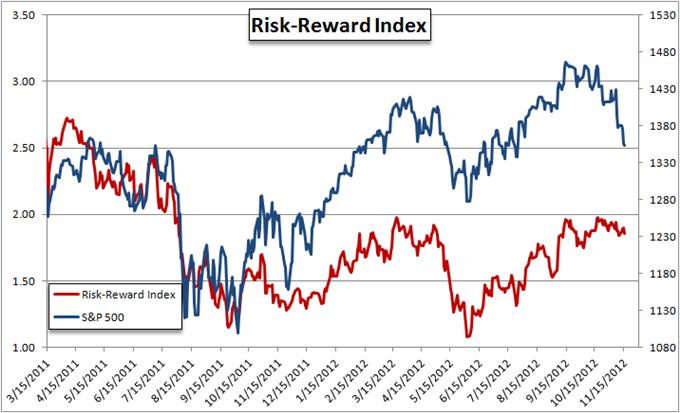 Is forex riskier than stocks