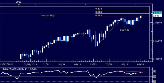 Forex_US_Dollar_Finds_Resistance_SP_500_Vulnerable_to_Reversal_body_Picture_6.png, US Dollar Finds Resistance, S&P 500 Vulnerable to Reversal