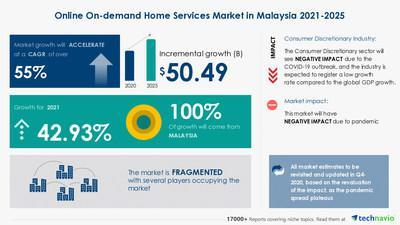 Technavio has announced its latest market research report titled Online On-demand Home Services Market in Malaysia by Service and Platform - Forecast and Analysis 2021-2025