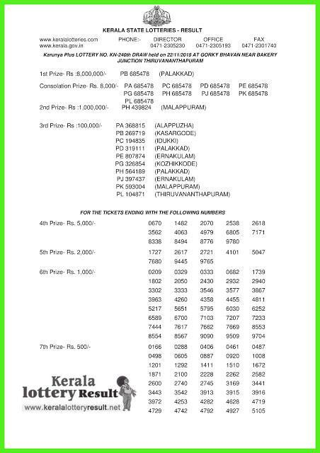 Kerala Lottery Result Today: Karunya Plus KN-240 LIVE now, check results