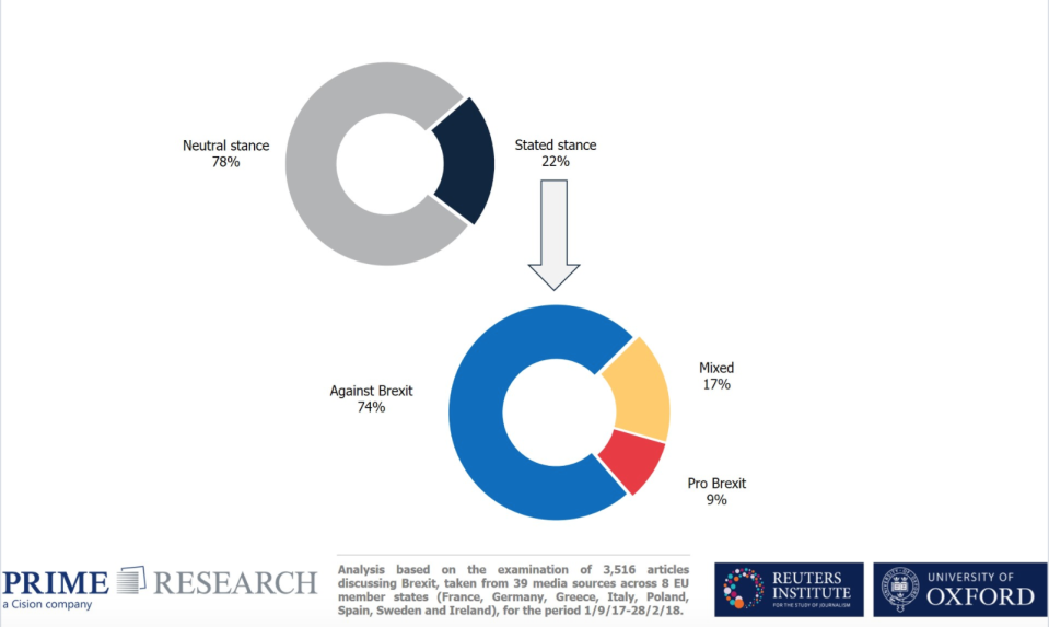 Graph showing the percentage of European media coverage that was biased (Oxford University)