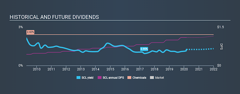 NYSE:SCL Historical Dividend Yield, February 28th 2020