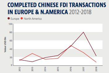 Chinese FDI into Europe and North America falls 73% to six-year low of $30 billion. (Baker McKenzie)