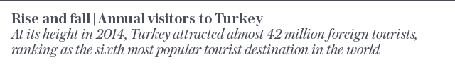 Turkey's tourism numbers