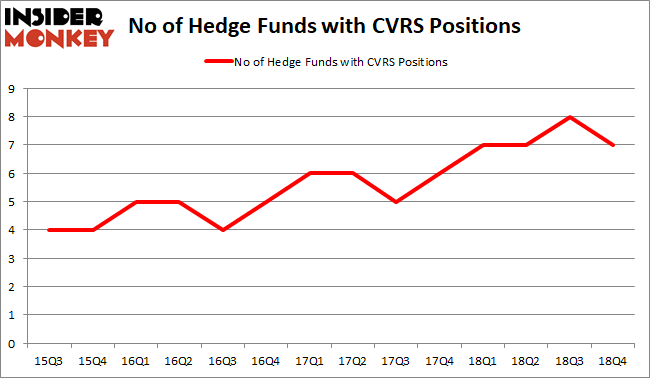 CVRS Hedge Fund Sentiment February 2019