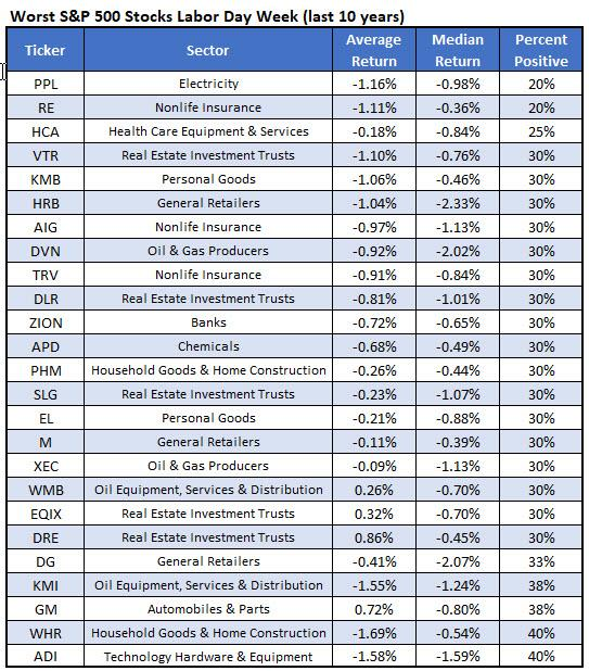 worst stocks after labor day