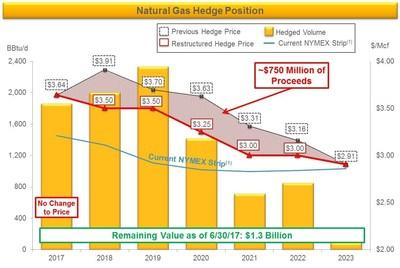Summary of Antero's pro forma natural gas hedge position as of June 30, 2017 (1. NYMEX strip pricing as of 9/19/2017)