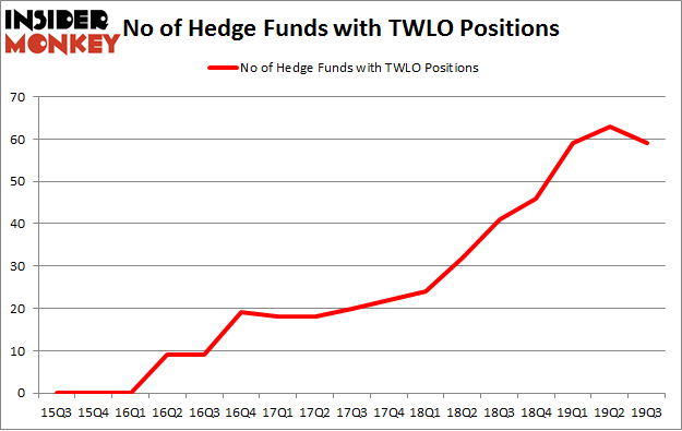 No of Hedge Funds with TWLO Positions