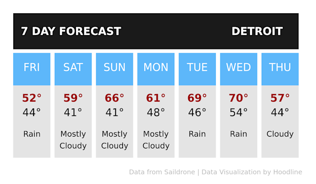 Light rainfall forecast to continue in Detroit