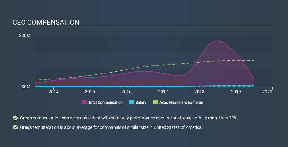 NYSE:AX CEO Compensation, January 24th 2020