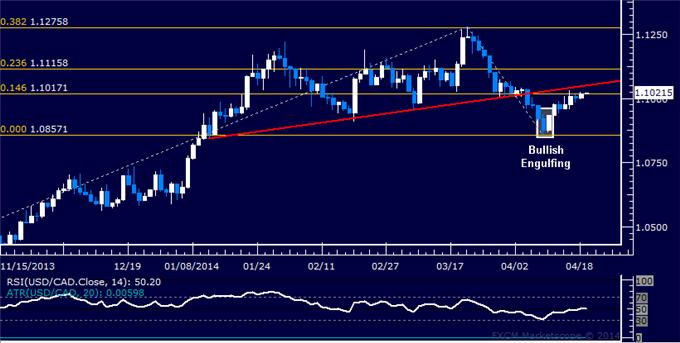 USD/CAD Technical Analysis – Slow Grind Higher Continues